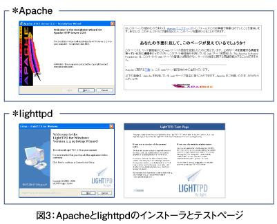 lighttpdを知っていますか?   Think IT(シンクイット)