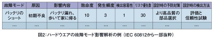 故障モード影響解析(FMEA)とは? | Think IT(シンクイット)
