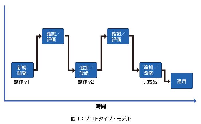 プロトタイプ図1