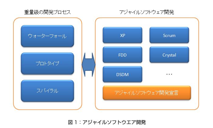 アジャイルソフトウェア開発 | T...