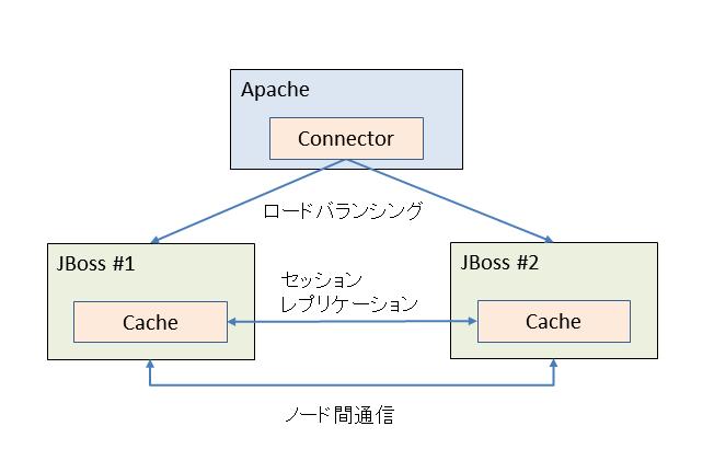 JBossクラスタの概要と性能比較   Think IT(シンクイット)