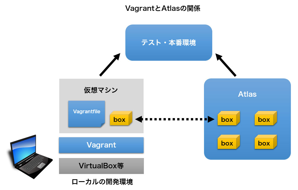 Vagrant think it for Terraform gui