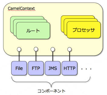 CamelContextの概念図