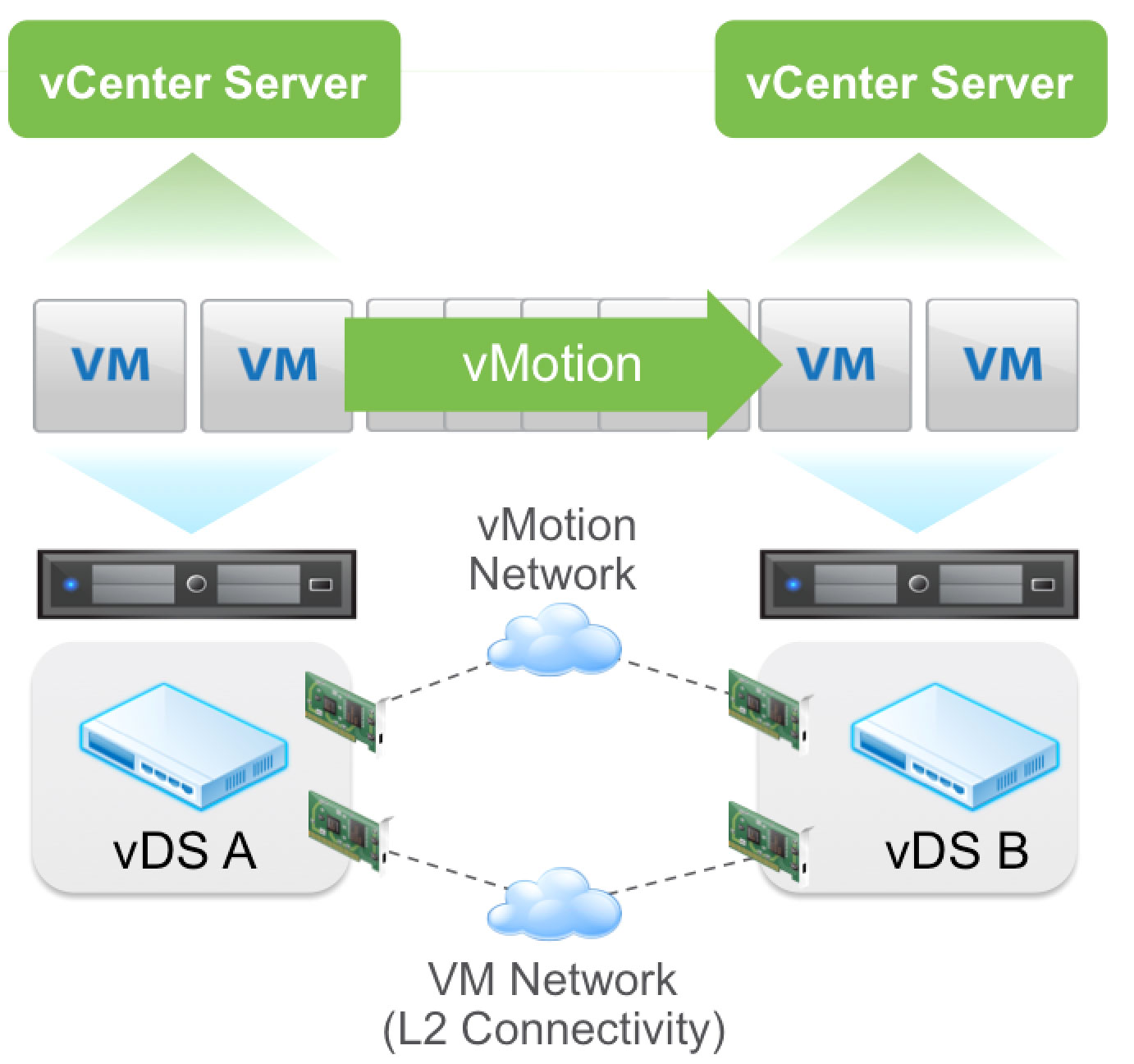 vMotion機能の拡張(出典:What's New in the VMware vSphere 6.0 Platform)