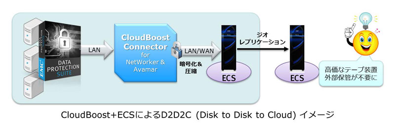 CloudBoost+ECSによるD2D2C(Disk to Disk to Cloud)イメージ