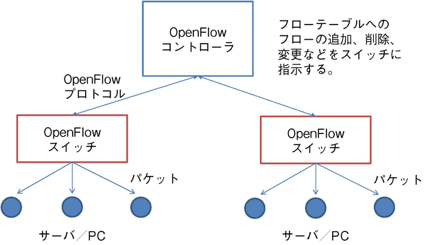 OpenFlowコントローラーとOpenFlowスイッチ