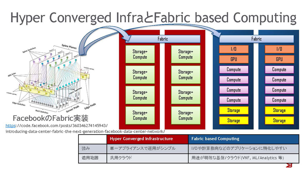 Hyper Converged InfraとFabric based Computing