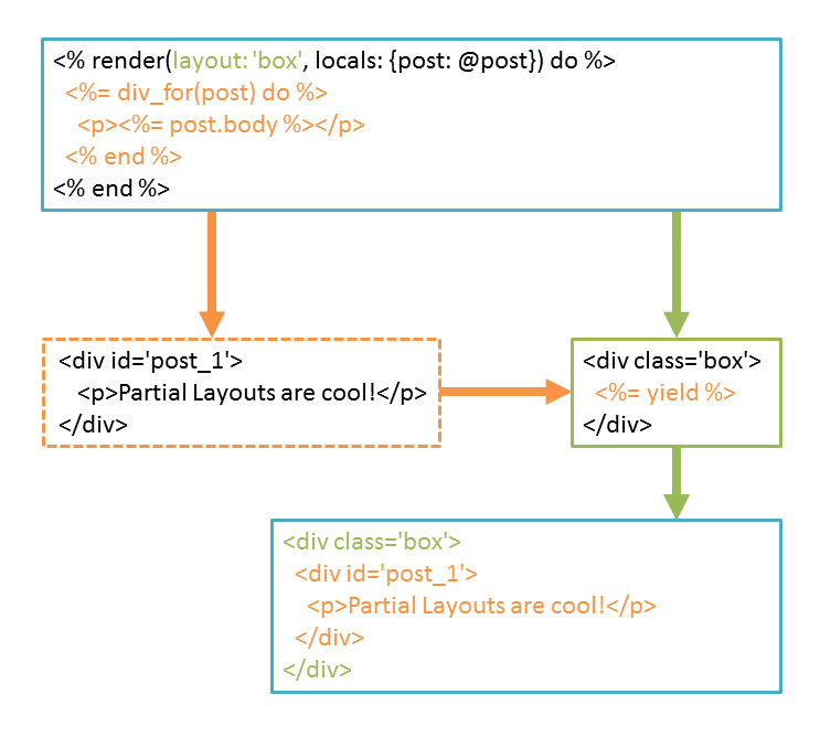 RailsでWebページを作るAction Viewについて学んでみた   Think IT(シンクイット)