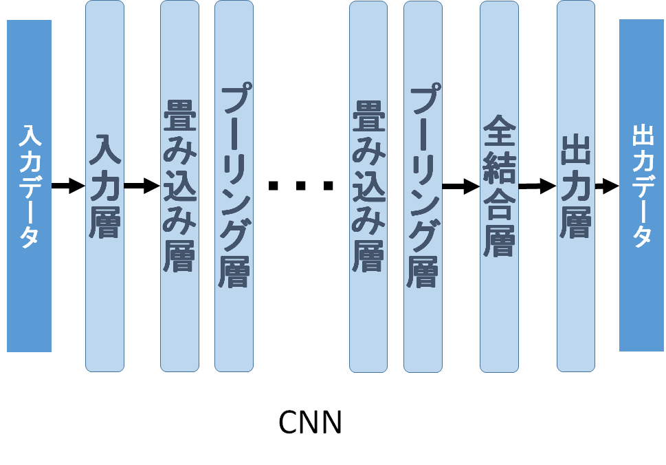 Convolutional Neural Network(CNN)の処理