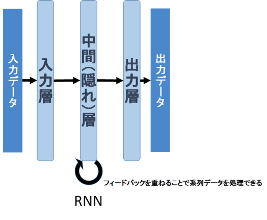 Recurrent Neural Network(RNN)の処理