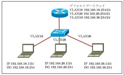 3つのVLANを使用したIPアドレッシング例