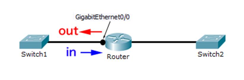 インタフェースにACLを設置する方向
