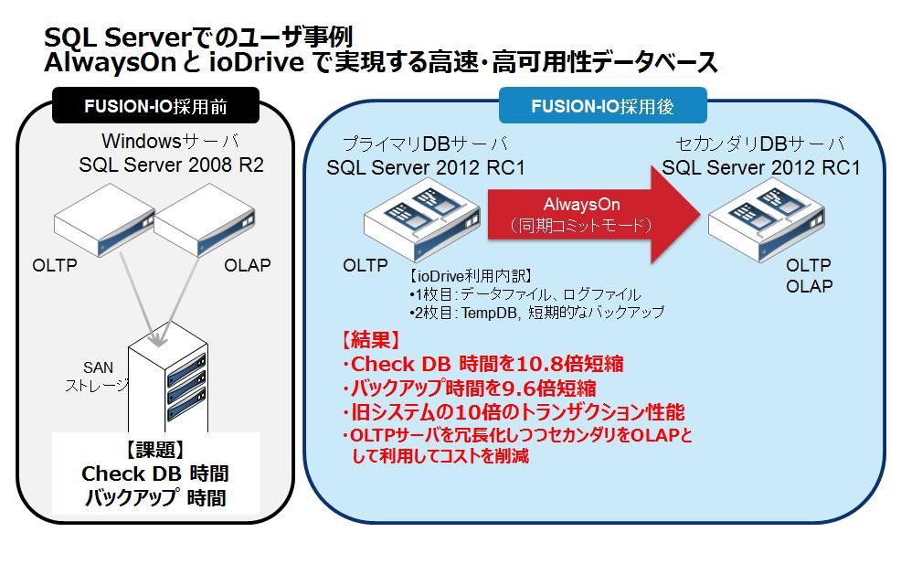 図1 SQL Serverでのユーザ事例:AlwaysOnとioDriveで実現する高速・高可用性データベース