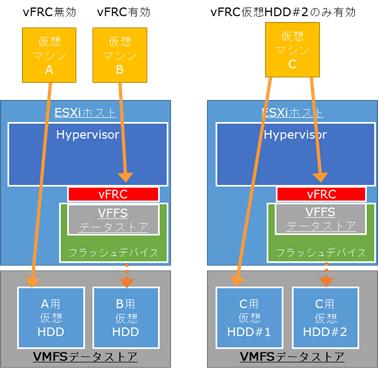 図1 vFRCアーキテクチャー