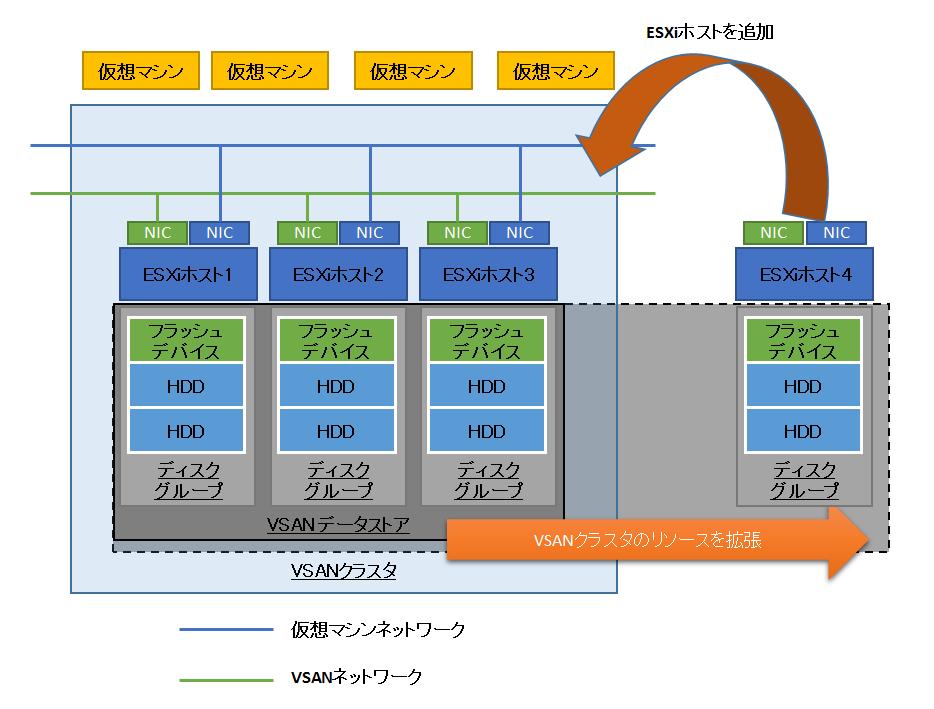 図3 VSAN環境のスケールアウト