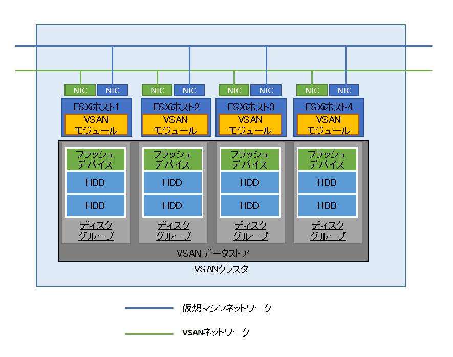 図2 VSAN環境におけるディスクとフラッシュの管理