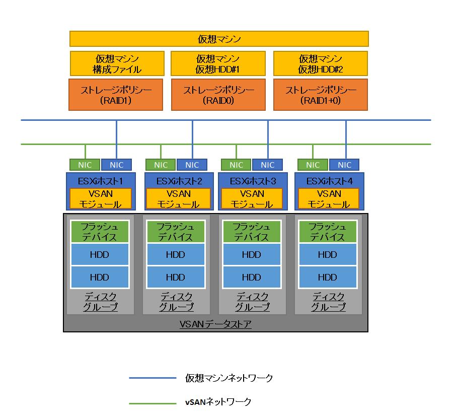 図3 VSAN環境における仮想マシンストレージポリシーの利用