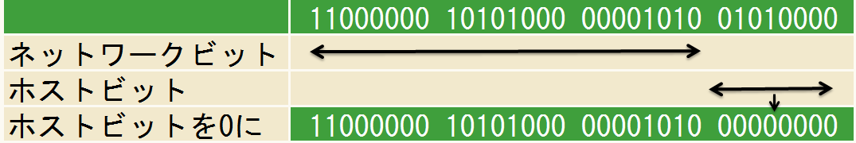 サブネットIDの割り出し-192.168.10.80/24の場合