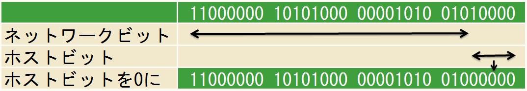 サブネットIDの割り出し-192.168.10.80/27の場合
