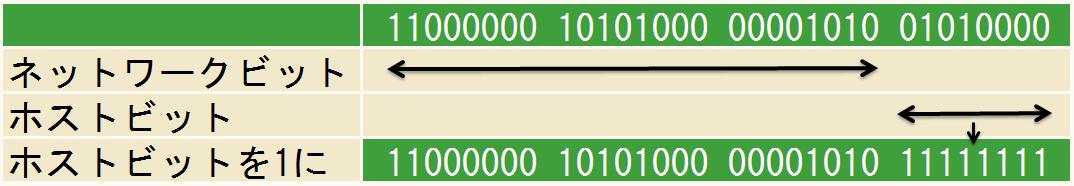 サブネットブロードキャストアドレスの割り出し-192.168.10.80/24の場合