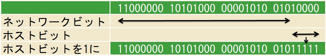 サブネットブロードキャストアドレスの割り出し-192.168.10.80/27の場合