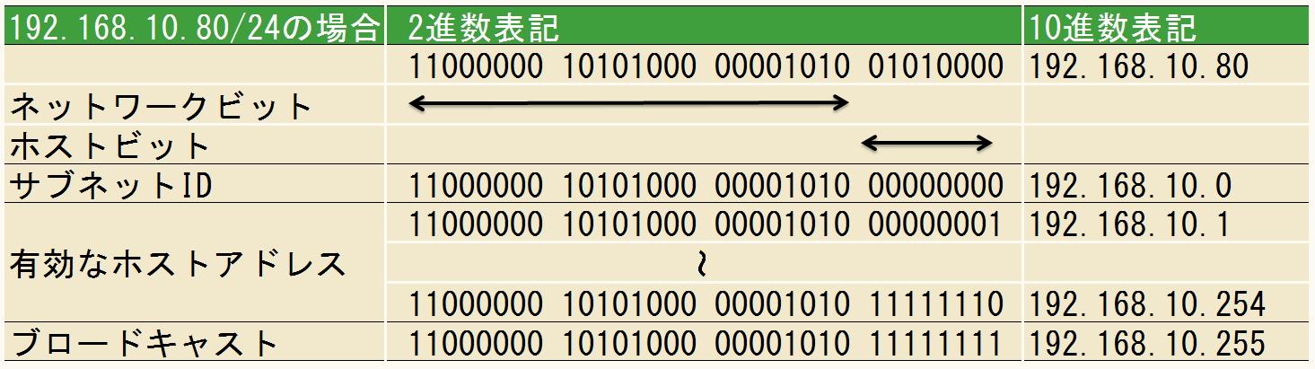 計算 Ip アドレス 割り当て可能な IP