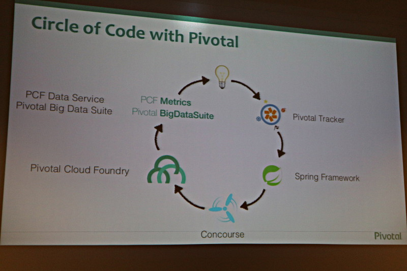 Circle of Codeを実現するPivotalのソフトウェア群