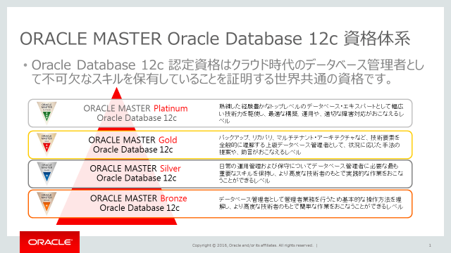 ORACLE MASTER Oracle Database 12cの資格体系