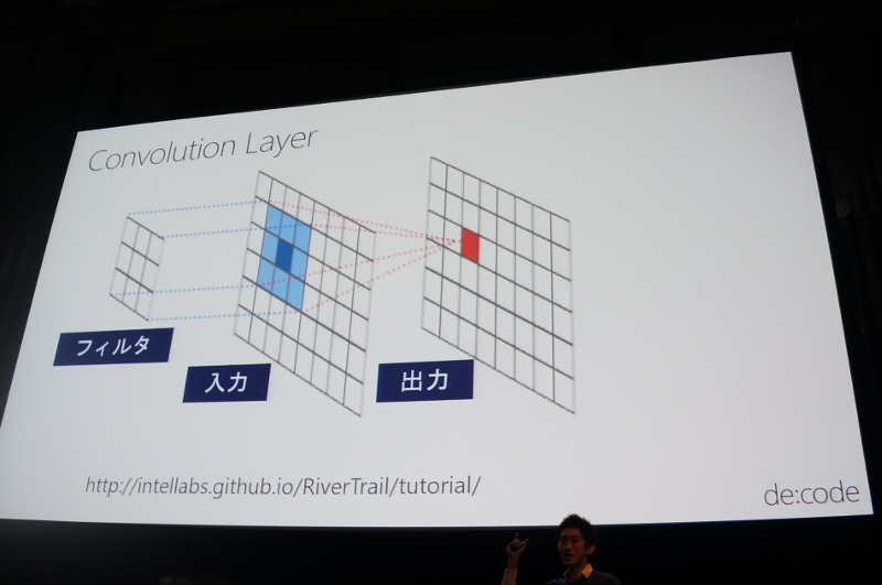 Convolution Layer