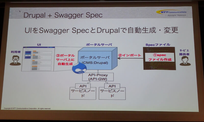 Drupal+Swagger Specの概要
