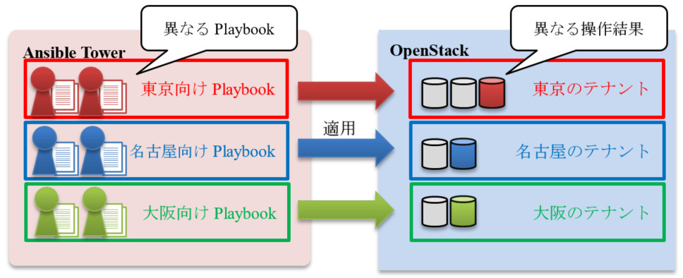 Cloud Credentialを用いないPlaybookの適用