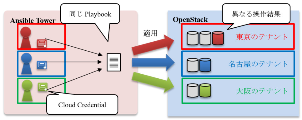 Cloud Credentialを用いたPlaybook