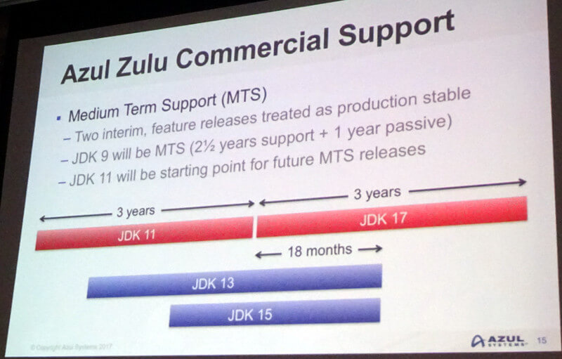 Azul Systemsが提供するMTS(Medium Term Support)