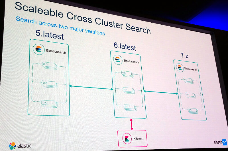 Cross Cluster Searchの概要
