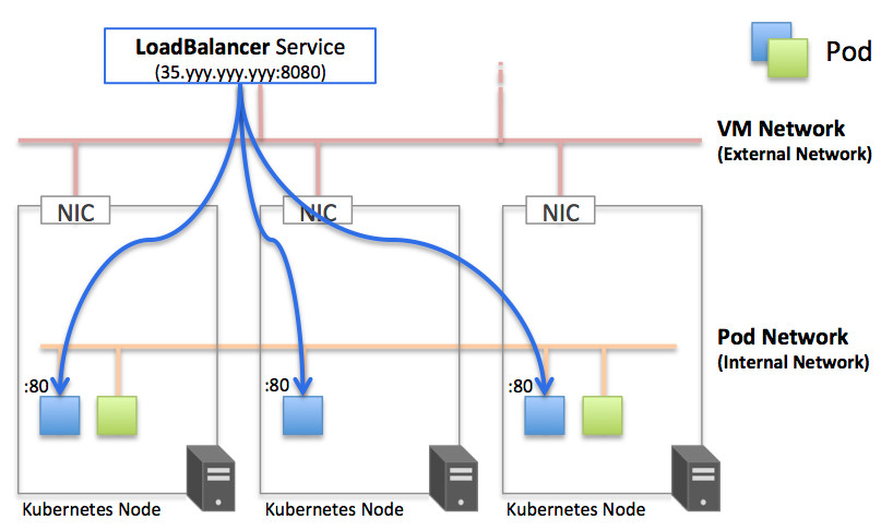 LoadBalancer Service
