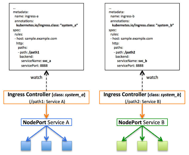 kubernetesのdiscovery lbリソース その2 think it シンクイット
