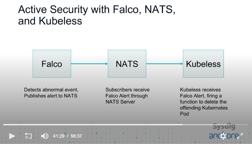 FalcoとNATS、Kubelessの連携
