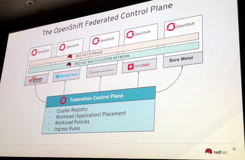 OpenShift Federated Control Planeの紹介