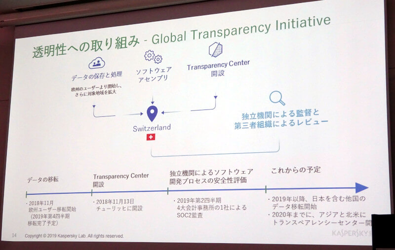 Global Transparency Initiativeの紹介