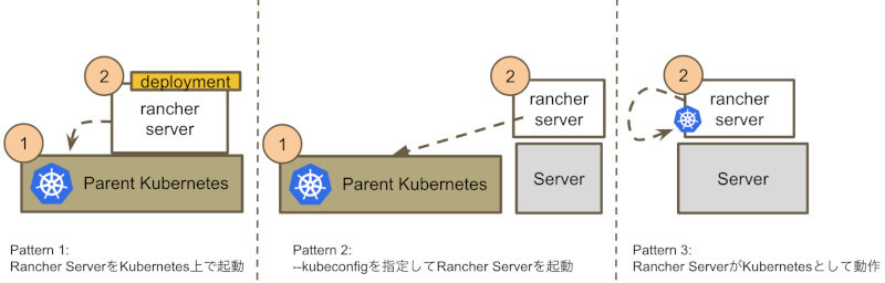 Parent Kubernetesの準備方法