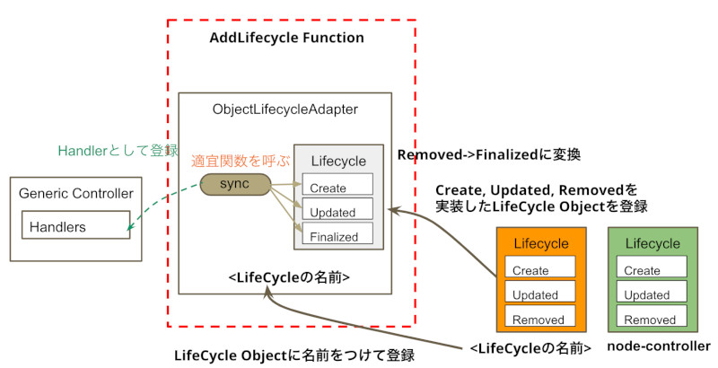 AddLifecycleの流れ