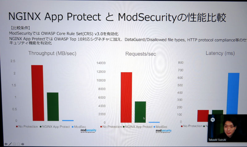NGINX App ProtectとModSecurityの比較