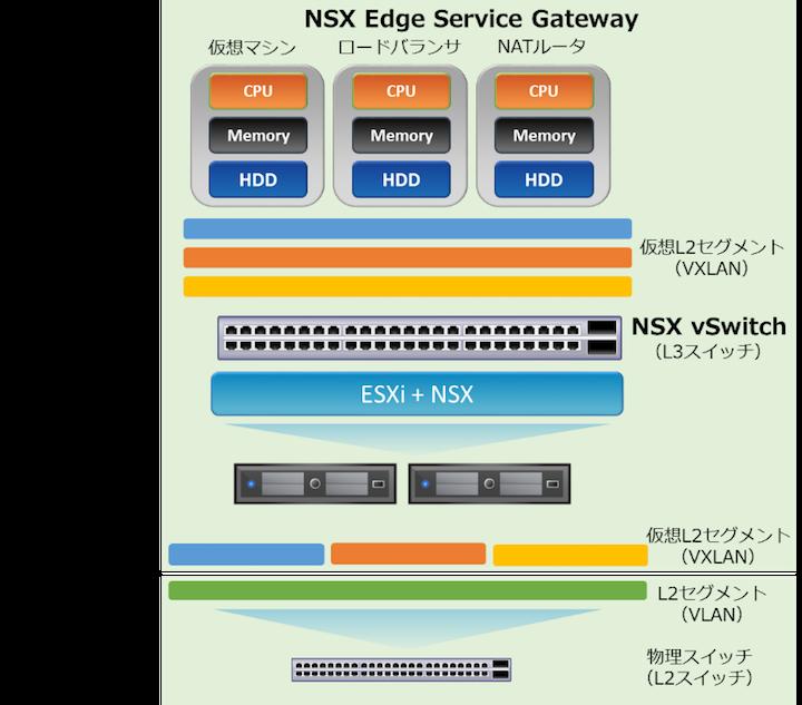 VMware NSXができること~ネットワーク仮想化編~ | Think IT(シンク