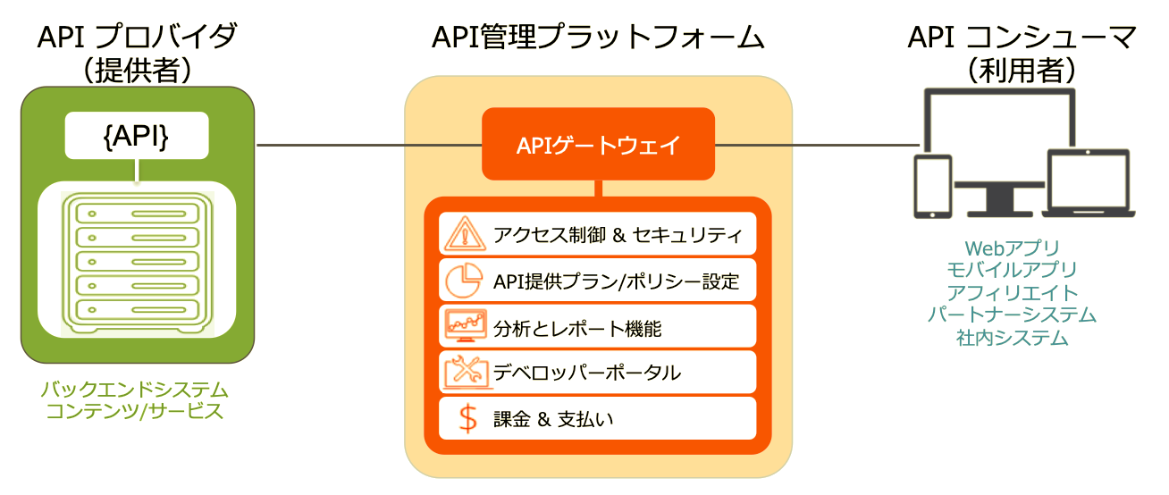 API管理と3scaleの基礎知識 | Think IT(シンクイット)