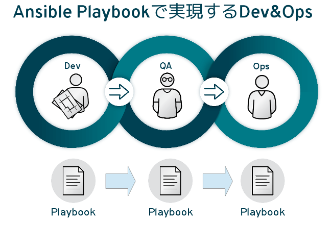 Ansible Playbookで実現するDev&Ops