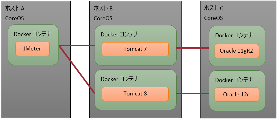 CoreOS&Docker環境においてOracle Database 11g Release 2を