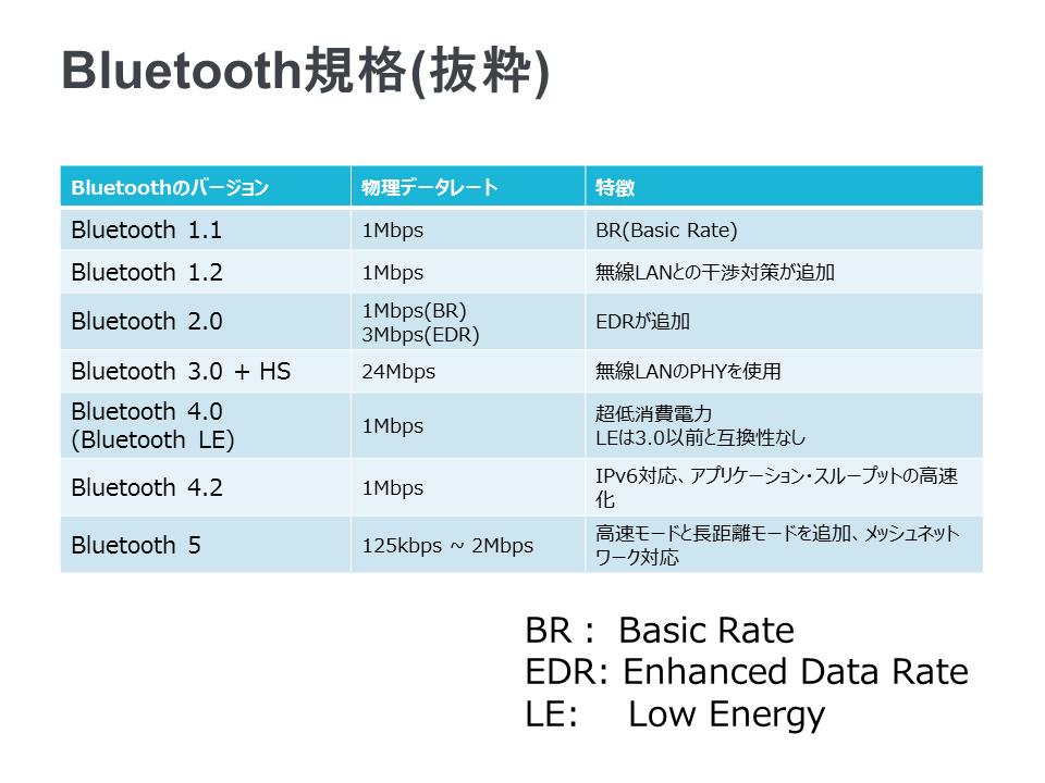 fed896b10d 近距離IoT無線の主役ーBluetooth Low EnergyからBluetooth 5へ   Think ...