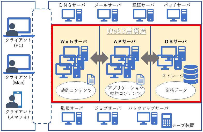 ミドルウェア web ap db について知ろう think it シンクイット