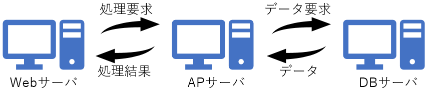 ミドルウェア(Web、AP、DB)について知ろう
