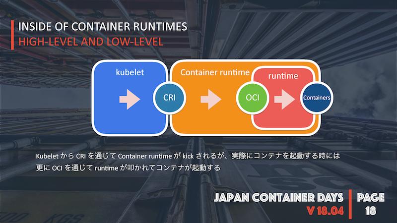 runC vs  cc-runtime vs  kata-runtime?コンテナランタイムの内部構造と